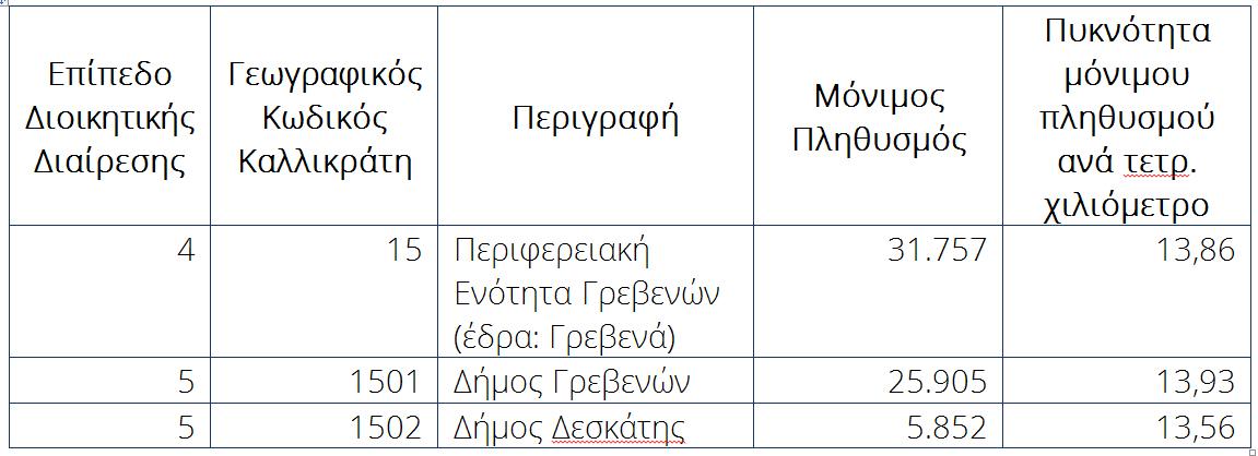 Στοιχεία απογραφής 2011 για τον πληθυσμό της Π.Ε. Γρεβενών, από την ΕΛΣΤΑΤ.