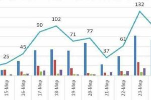 Ο αριθμός ενεργών κρουσμάτων από 13 ως 26 Μαρτίου 2021