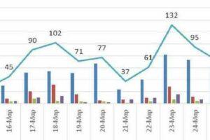 Ο αριθμός ενεργών κρουσμάτων στην ΠΔΜ από 14 ως 27 Μαρτίου 2021