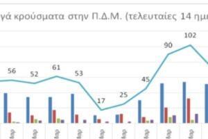 Ο αριθμός των ενεργών κρουσμάτων της ΠΔΜ από 8 ως 21-3-2021