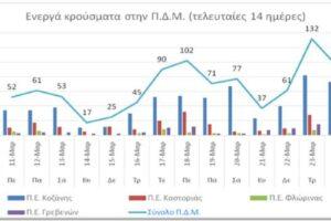 Ο αριθμός των ενεργών κρουσμάτων στην ΠΔΜ από 11 ως 24/3/2021