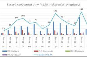 Ο αριθμός ενεργών κρουσμάτων της ΠΔΜ από 15 ως 28/3/2021