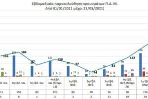 Ο αριθμός των ενεργών κρουσμάτων της ΠΔΜ από 1/1/2021 ως 21-3-2021