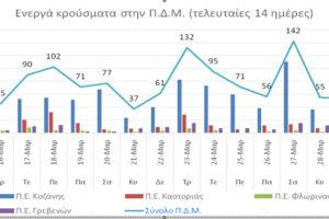Ο αριθμός των ενεργών κρουσμάτων στην ΠΔΜ από 16 ως 29/3/2021