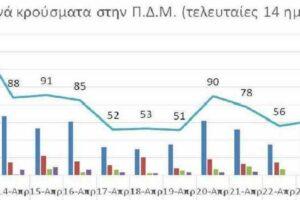 Ο αριθμός ενεργών κρουσμάτων στην ΠΔΜ από 12/4/2021 ως 25/4/2021