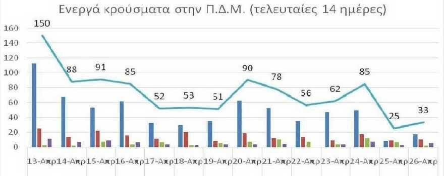 Ο αριθμός ενεργών κρουσμάτων στην ΠΔΜ από 13/4/2021 ως 26/4/2021