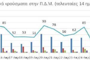 Ο αριθμός ενεργών κρουσμάτων στην ΠΔΜ από 14/4/2021 ως 27/4/2021