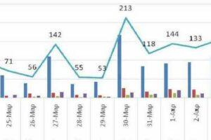 Ο αριθμός ενεργών κρουσμάτων στην ΠΔΜ από 23/3/2021 ως 5/4/2021