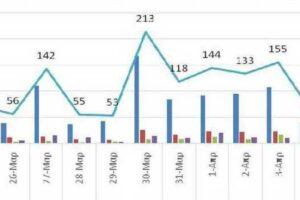 Ο αριθμός ενεργών κρουσμάτων στην ΠΔΜ από 24/3/2021 ως 6/4/2021