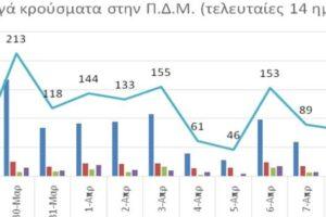 Ο αριθμός ενεργών κρουσμάτων στην ΠΔΜ από 28/3/2021 ως 10/4/2021