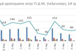 Ο αριθμός ενεργών κρουσμάτων στην ΠΔΜ από 29/3/2021 ως 11//4/2021