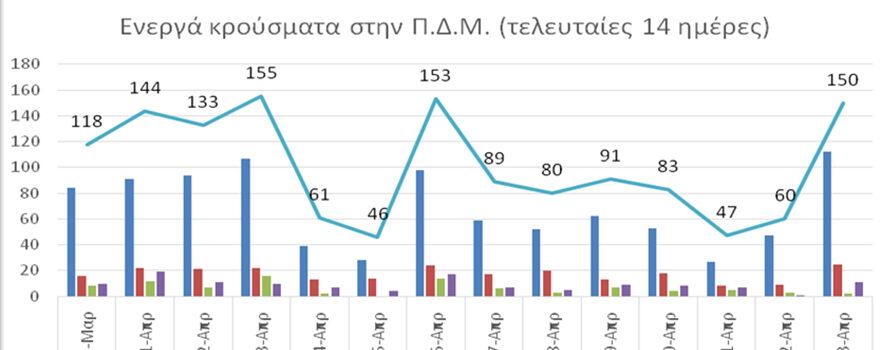 Ο αριθμός ενεργών κρουσμάτων στην ΠΔΜ από 31/3/2021 ως 13/4/2021