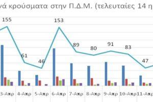 Ο αριθμός ενεργών κρουσμάτων στην ΠΔΜ από 1/4/2021 ως 14/4/2021