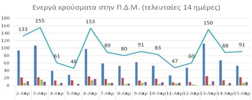 Ο αριθμός ενεργών κρουσμάτων στην ΠΔΜ από 2/4/2021 ως 15/4/2021