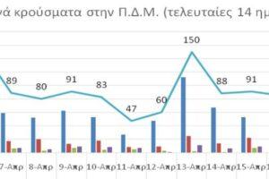 Ο αριθμός ενεργών κρουσμάτων στην ΠΔΜ από 5/4/2021 ως 18/4/2021