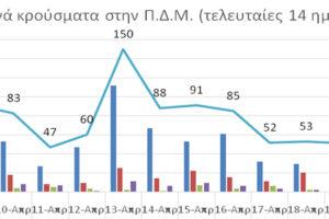 Ο αριθμός ενεργών κρουσμάτων στην ΠΔΜ από 8/4/2021 ως 21/4/2021