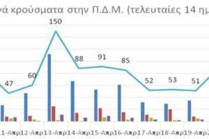 Ο αριθμός ενεργών κρουσμάτων στην ΠΔΜ από 9/4/2021 ως 22/4/2021