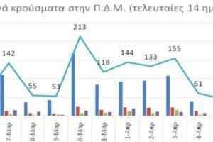 Ο αριθμός ενεργών κρουσμάτων στην ΠΔΜ από 25/3/2021 ως 7/4/2021