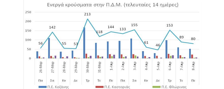 Ο αριθμός ενεργών κρουσμάτων στην ΠΔΜ από 26/3 ως 8/4/2021