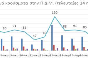 Ο αριθμός ενεργών κρουσμάτων στην ΠΔΜ από 6/4/2021 ως 19/4/2021