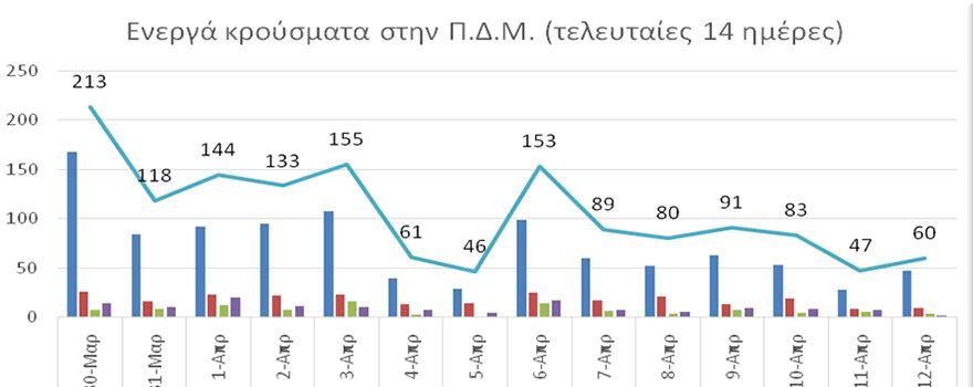 Ο αριθμός ενεργών κρουσμάτων στην ΠΔΜ από 30/3/2021 ως 12/4/2021