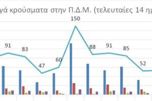 Ο αριθμός ενεργών κρουσμάτων στην ΠΔΜ από 7/4/2021 ως 20/4/2021