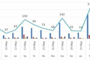Ο αριθμός των ενεργών κρουσμάτων στην ΠΔΜ από 19/3/2021 ως 1/4/2021