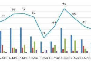 Ο αριθμός ενεργών κρουσμάτων στην ΠΔΜ από 3/5/2021 ως 16/5/2021