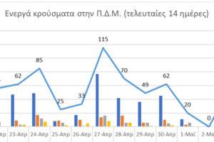 Ο αριθμός ενεργών κρουσμάτων στην ΠΔΜ από 21/4/2021 ως 4/5/2021