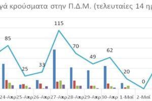 Ο αριθμός ενεργών κρουσμάτων στην ΠΔΜ από 22/4/2021 ως 5/5/2021