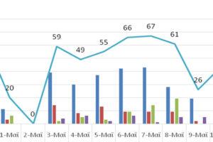 Ο αριθμός ενεργών κρουσμάτων στην ΠΔΜ από 29/4/2021 ως 12/5/2021