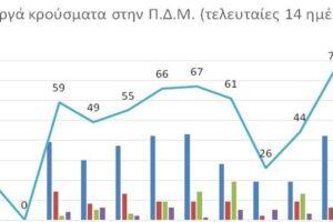 Ο αριθμός ενεργών κρουσμάτων στην ΠΔΜ από 30/4/2021 ως 13/5/2021