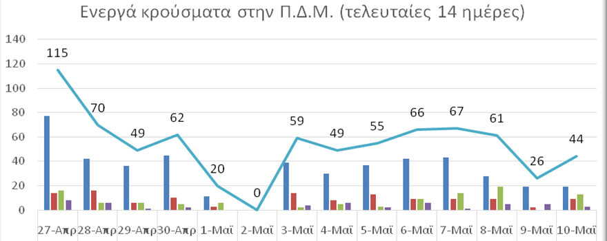 Ο αριθμός ενεργών κρουσμάτων στην ΠΔΜ από 27/4/2021 ως 10/5/2021