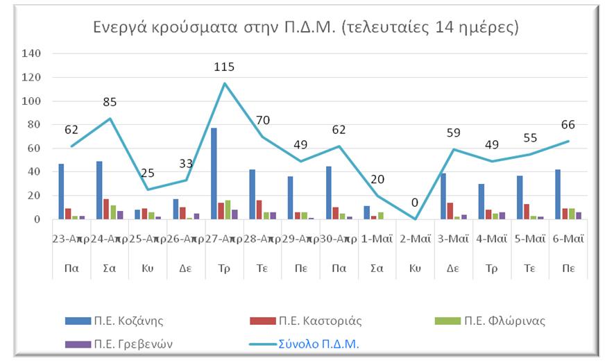 Ο αριθμός ενεργών κρουσμάτων στην ΠΔΜ από 23/4/2021 ως 6/5/2021