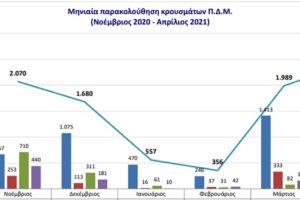 Μηνιαία παρακολούθηση κρουσμάτων Covid-19 από Νοέμβριο ως και Απρίλιο