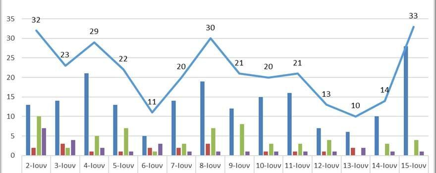 Ο αριθμός ενεργών κρουσμάτων στην ΠΔΜ από 2/6/2021 ως 14/6/2021