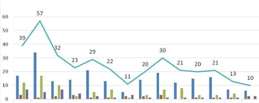 Ο αριθμός ενεργών κρουσμάτων στην ΠΔΜ από 31/5/2021 ως 13/6/2021