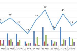 Ο αριθμός ενεργών κρουσμάτων στην ΠΔΜ από 18/5/2021 ως 31/5/2021