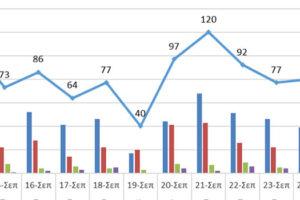 Ο αριθμός των ενεργών κρουσμάτων στην ΠΔΜ και την ΠΕ Γρεβενών από 13/9 ως 26/9/2021