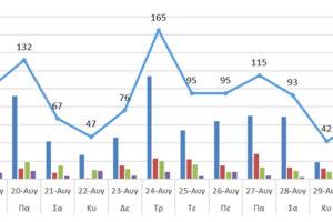 Ο αριθμός των ενεργών κρουσμάτων στην ΠΔΜ και την ΠΕ Γρεβενών από 18/8 ως 31/8/2021