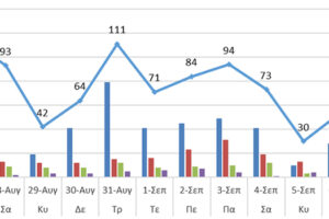 Ο αριθμός των ενεργών κρουσμάτων στην ΠΔΜ και την ΠΕ Γρεβενών από 26/8 ως 8/9/2021
