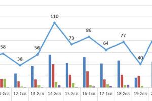 Ο αριθμός των ενεργών κρουσμάτων στην ΠΔΜ και την ΠΕ Γρεβενών από 9/9 ως 22/9/2021