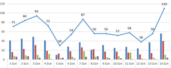 Ο αριθμός των ενεργών κρουσμάτων στην ΠΔΜ και την ΠΕ Γρεβενών από 1/9 ως 14/9/2021