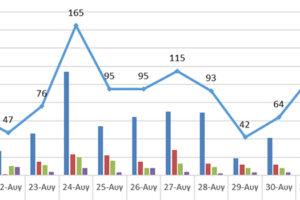Ο αριθμός των ενεργών κρουσμάτων στην ΠΔΜ και την ΠΕ Γρεβενών από 20/8 ως 2/9/2021
