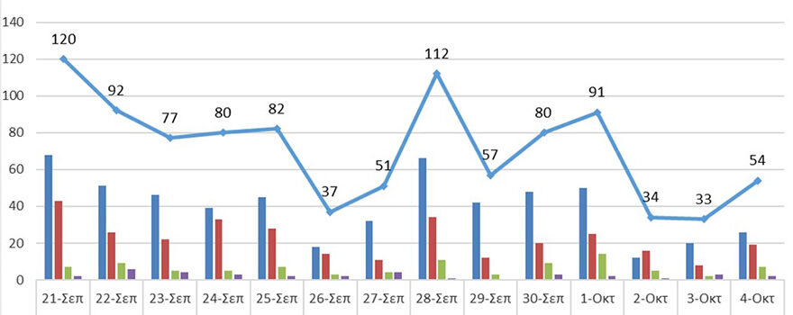 Ενεργά κρούσματα από 21/9/2021 ως 4/10/2021